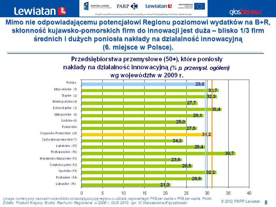 8 © 2012 PKPP Lewiatan Mimo nie odpowiadającemu potencjałowi Regionu poziomowi wydatków na B+R, skłonność kujawsko-pomorskich firm do innowacji jest d