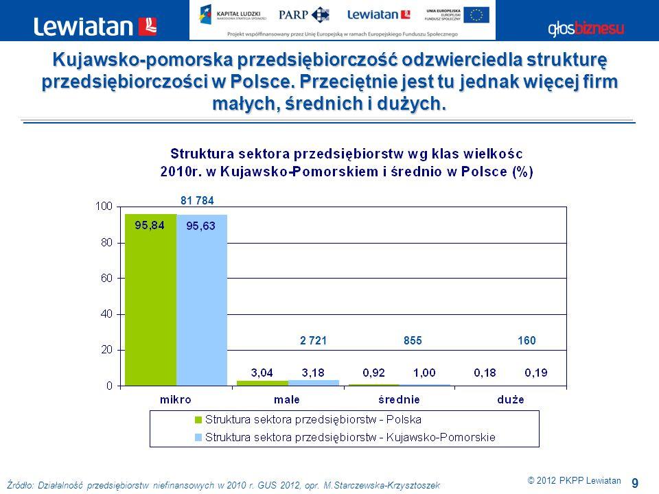 9 © 2012 PKPP Lewiatan Kujawsko-pomorska przedsiębiorczość odzwierciedla strukturę przedsiębiorczości w Polsce. Przeciętnie jest tu jednak więcej firm