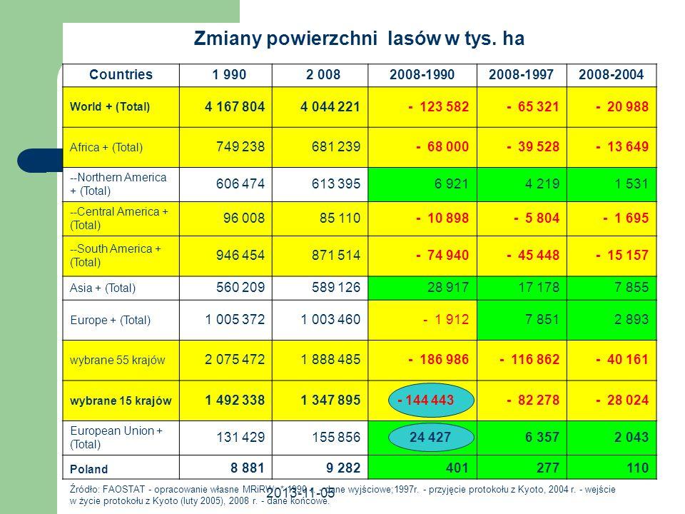 2013-11-05 Zmiany powierzchni użytków rolnych w tys.