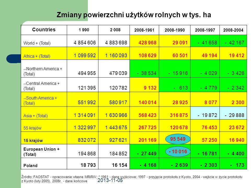 2013-11-05 Zmiany powierzchni użytków rolnych w tys. ha Countries 1 990 2 0082008-19612008-19902008-19972008-2004 World + (Total) 4 854 606 4 883 698