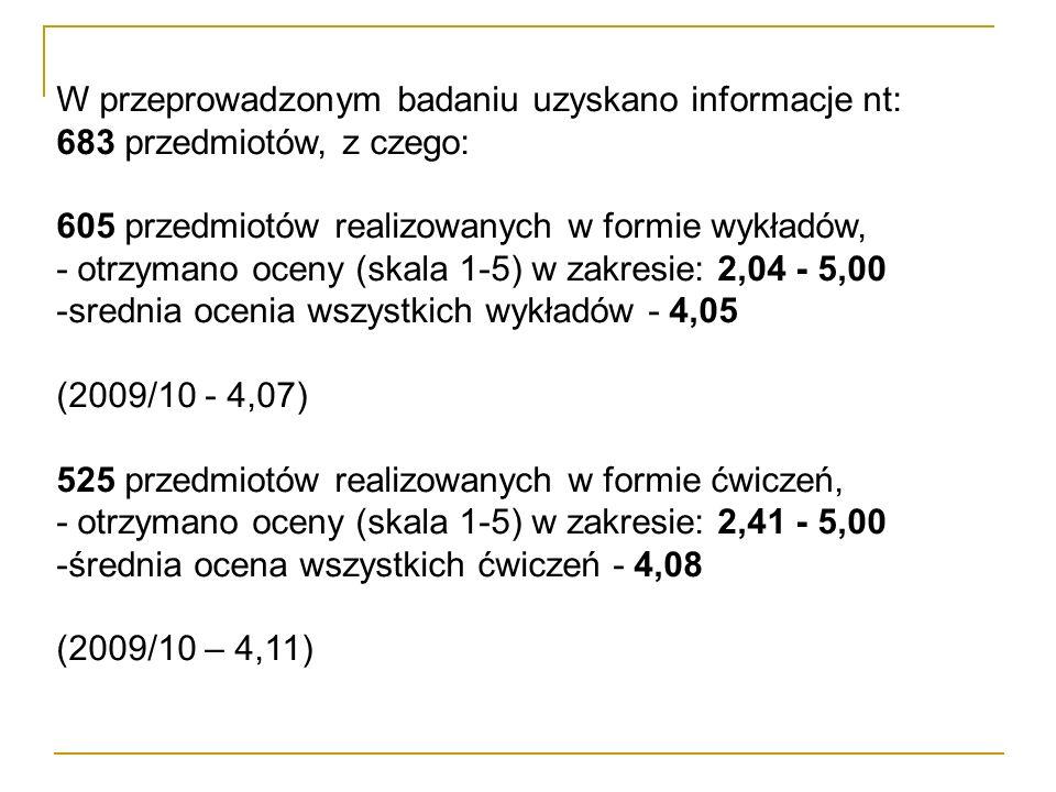 W przeprowadzonym badaniu uzyskano informacje nt: 683 przedmiotów, z czego: 605 przedmiotów realizowanych w formie wykładów, - otrzymano oceny (skala 1-5) w zakresie: 2,04 - 5,00 -srednia ocenia wszystkich wykładów - 4,05 (2009/10 - 4,07) 525 przedmiotów realizowanych w formie ćwiczeń, - otrzymano oceny (skala 1-5) w zakresie: 2,41 - 5,00 -średnia ocena wszystkich ćwiczeń - 4,08 (2009/10 – 4,11)