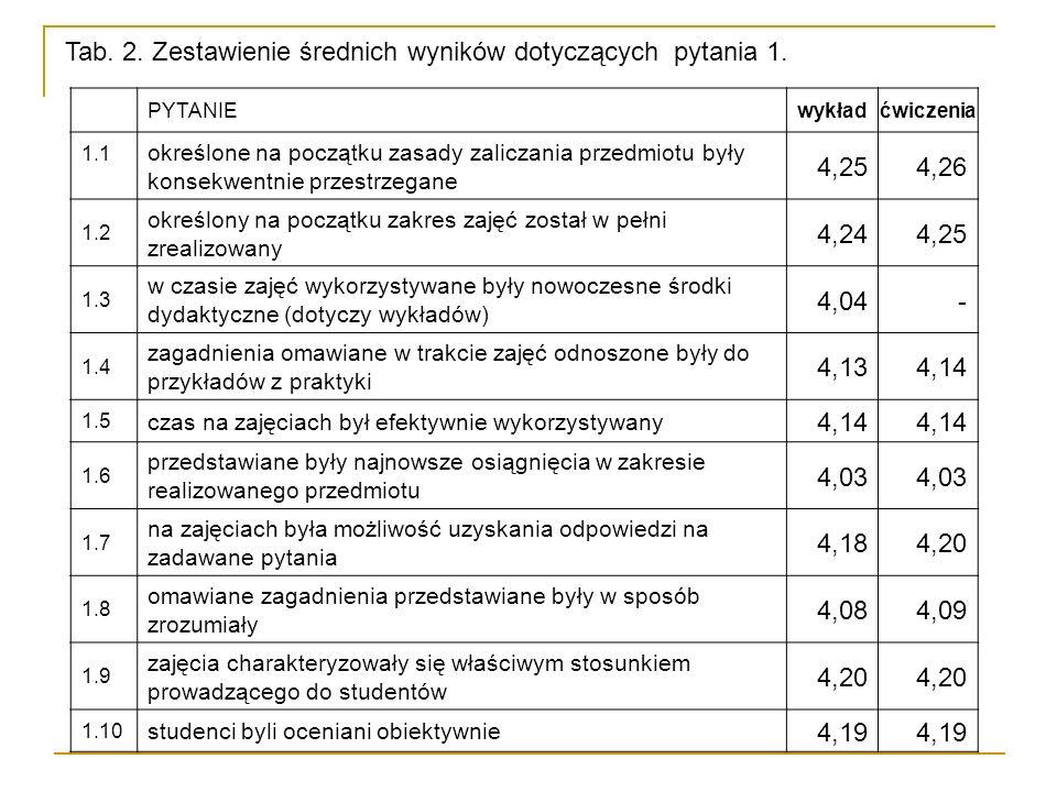 PYTANIEwykładćwiczenia 1.1 określone na początku zasady zaliczania przedmiotu były konsekwentnie przestrzegane 4,254,26 1.2 określony na początku zakres zajęć został w pełni zrealizowany 4,244,25 1.3 w czasie zajęć wykorzystywane były nowoczesne środki dydaktyczne (dotyczy wykładów) 4,04- 1.4 zagadnienia omawiane w trakcie zajęć odnoszone były do przykładów z praktyki 4,134,14 1.5 czas na zajęciach był efektywnie wykorzystywany 4,14 1.6 przedstawiane były najnowsze osiągnięcia w zakresie realizowanego przedmiotu 4,03 1.7 na zajęciach była możliwość uzyskania odpowiedzi na zadawane pytania 4,184,20 1.8 omawiane zagadnienia przedstawiane były w sposób zrozumiały 4,084,09 1.9 zajęcia charakteryzowały się właściwym stosunkiem prowadzącego do studentów 4,20 1.10 studenci byli oceniani obiektywnie 4,19 Tab.