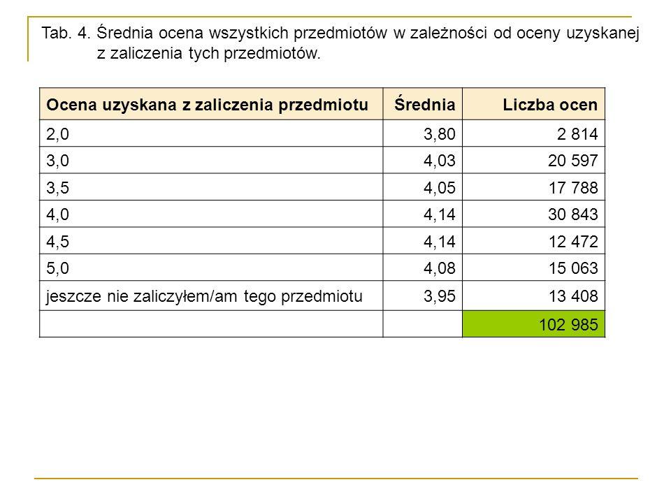 Ocena uzyskana z zaliczenia przedmiotuŚredniaLiczba ocen 2,03,802 814 3,04,0320 597 3,54,0517 788 4,04,1430 843 4,54,1412 472 5,04,0815 063 jeszcze ni