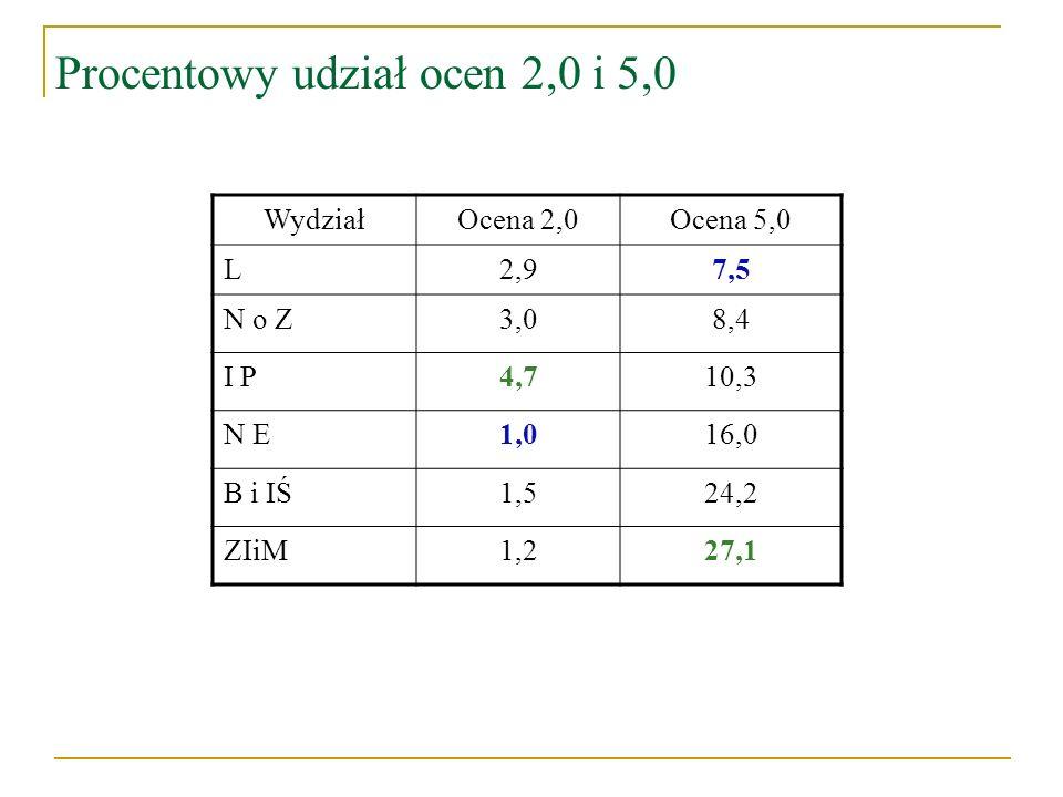 Procentowy udział ocen 2,0 i 5,0 WydziałOcena 2,0Ocena 5,0 L2,97,5 N o Z3,08,4 I P4,710,3 N E1,016,0 B i IŚ1,524,2 ZIiM1,227,1