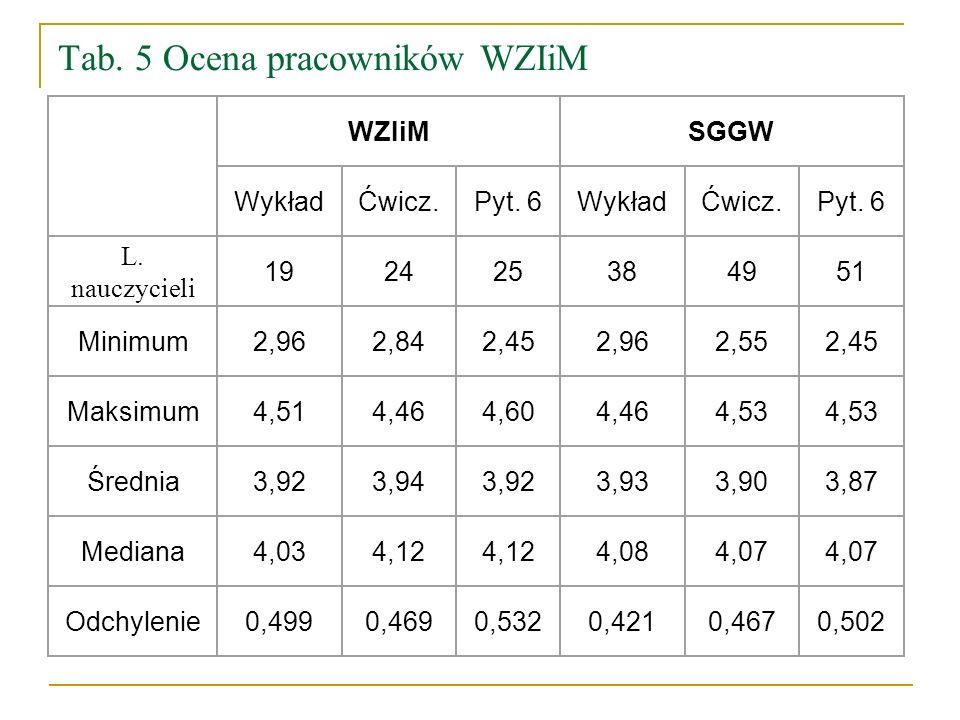 Tab.5 Ocena pracowników WZIiM WZIiMSGGW WykładĆwicz.Pyt.