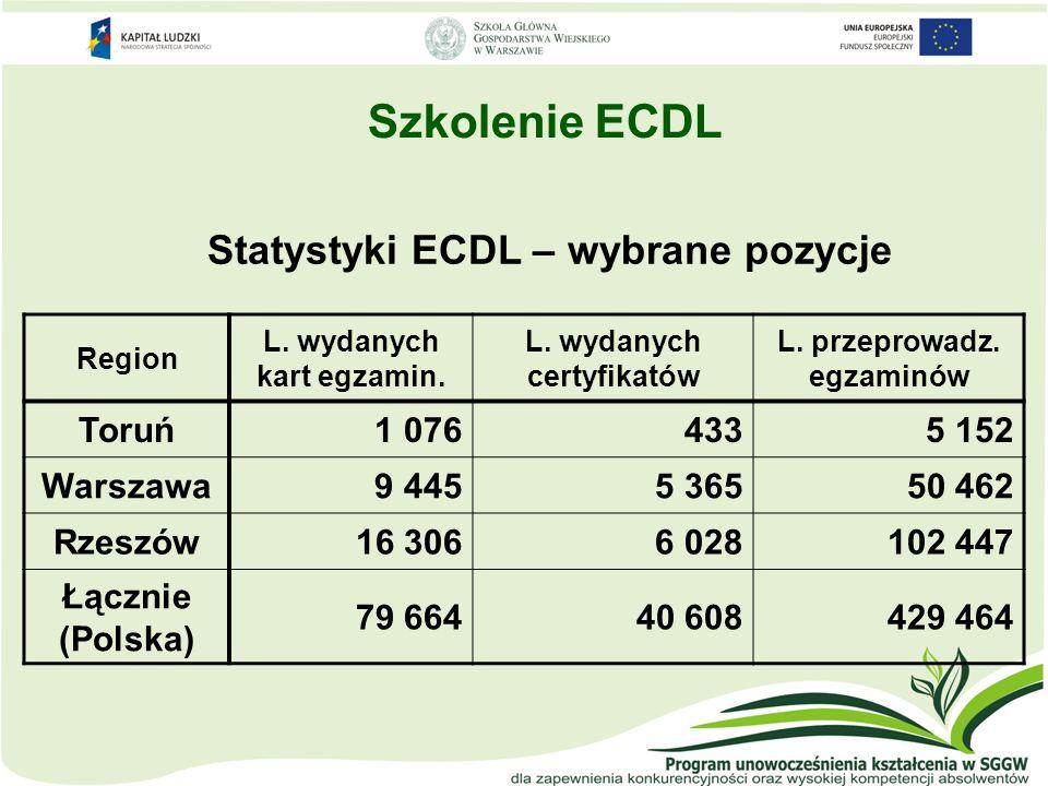 Szkolenie ECDL Statystyki ECDL – wybrane pozycje Region L. wydanych kart egzamin. L. wydanych certyfikatów L. przeprowadz. egzaminów Toruń1 0764335 15