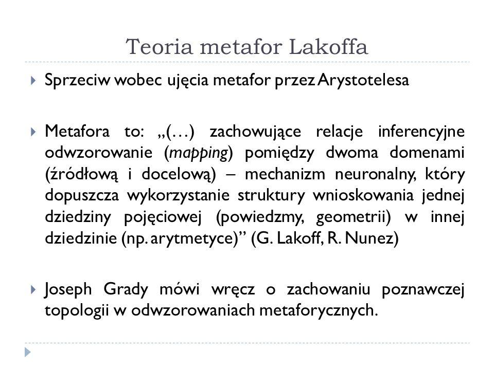 Teoria metafor Lakoffa Sprzeciw wobec ujęcia metafor przez Arystotelesa Metafora to: (…) zachowujące relacje inferencyjne odwzorowanie (mapping) pomiędzy dwoma domenami (źródłową i docelową) – mechanizm neuronalny, który dopuszcza wykorzystanie struktury wnioskowania jednej dziedziny pojęciowej (powiedzmy, geometrii) w innej dziedzinie (np.