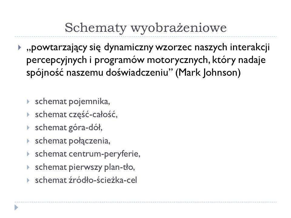 Schematy wyobrażeniowe powtarzający się dynamiczny wzorzec naszych interakcji percepcyjnych i programów motorycznych, który nadaje spójność naszemu doświadczeniu (Mark Johnson) schemat pojemnika, schemat część-całość, schemat góra-dół, schemat połączenia, schemat centrum-peryferie, schemat pierwszy plan-tło, schemat źródło-ścieżka-cel