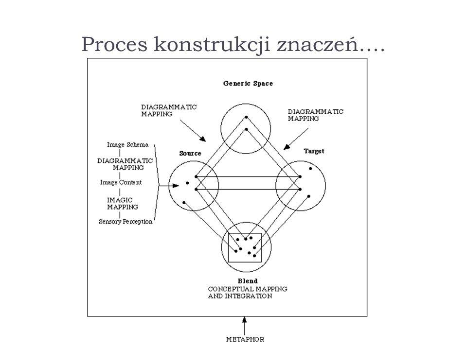 Proces konstrukcji znaczeń….