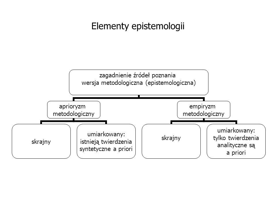 Elementy epistemologii zagadnienie źródeł poznania wersja metodologiczna (epistemologiczna) aprioryzm metodologiczny skrajny umiarkowany: istnieją twi