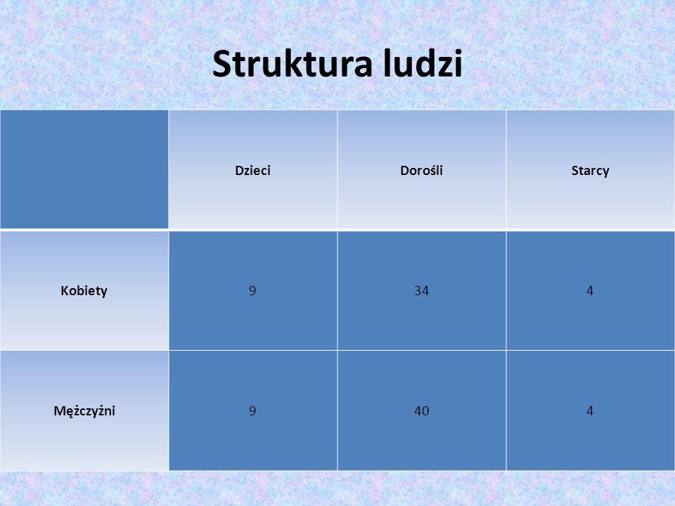 Struktura ludzi DzieciDorośliStarcy Kobiety9344 Mężczyżni9404