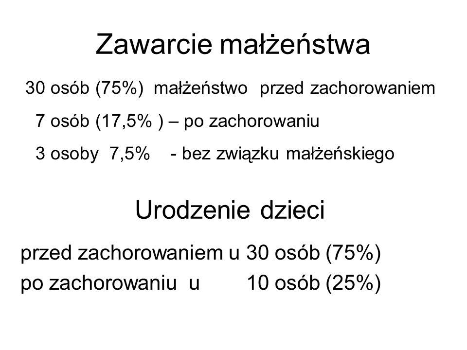 30 osób (75%) małżeństwo przed zachorowaniem 7 osób (17,5% ) – po zachorowaniu 3 osoby 7,5% - bez związku małżeńskiego Zawarcie małżeństwa Urodzenie d