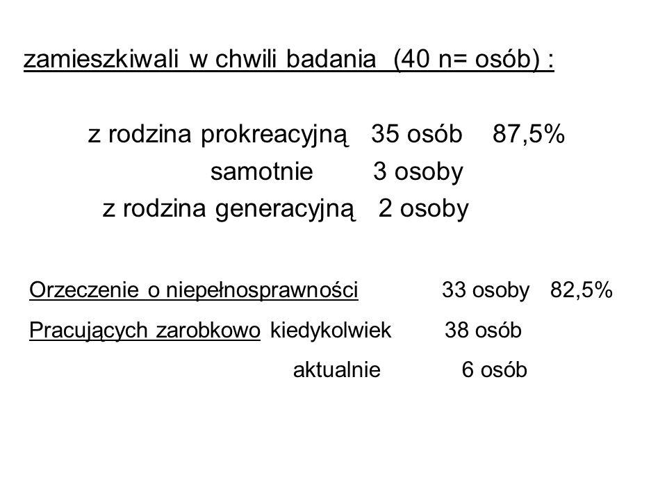 zamieszkiwali w chwili badania (40 n= osób) : z rodzina prokreacyjną 35 osób 87,5% samotnie 3 osoby z rodzina generacyjną 2 osoby Orzeczenie o niepełn
