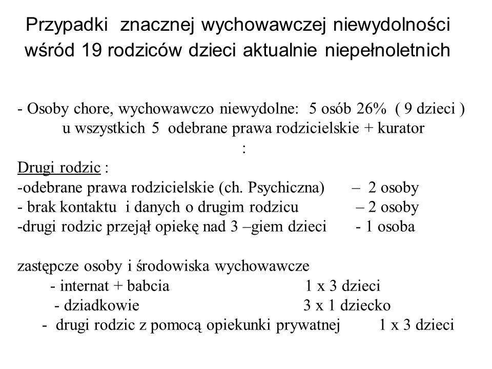 - Osoby chore, wychowawczo niewydolne: 5 osób 26% ( 9 dzieci ) u wszystkich 5 odebrane prawa rodzicielskie + kurator : Drugi rodzic : -odebrane prawa