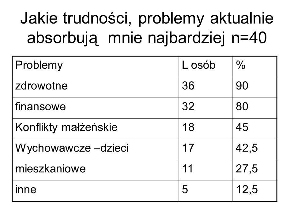 Jakie trudności, problemy aktualnie absorbują mnie najbardziej n=40 ProblemyL osób% zdrowotne3690 finansowe3280 Konflikty małżeńskie1845 Wychowawcze –