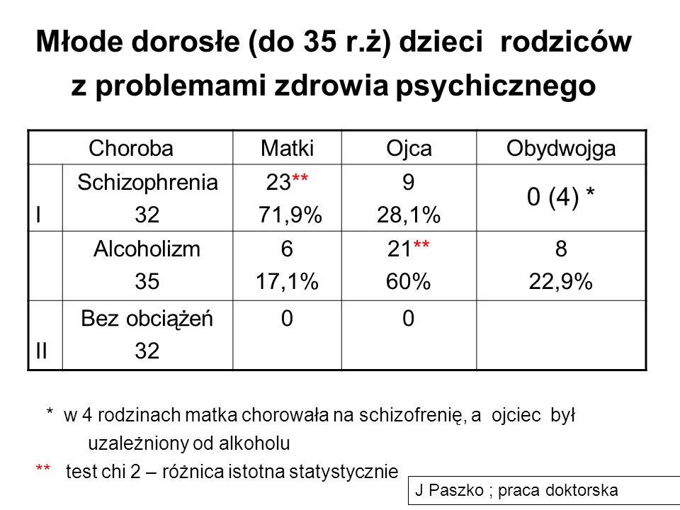 Młode dorosłe (do 35 r.ż) dzieci rodziców z problemami zdrowia psychicznego ChorobaMatkiOjcaObydwojga I Schizophrenia 32 23** 71,9% 9 28,1% 0 (4) * Al