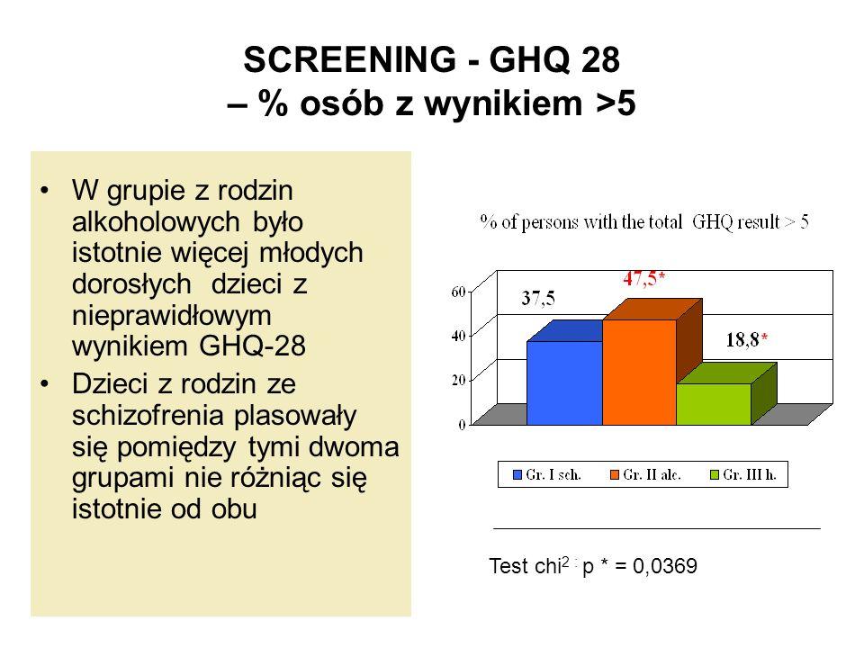 SCREENING - GHQ 28 – % osób z wynikiem >5 W grupie z rodzin alkoholowych było istotnie więcej młodych dorosłych dzieci z nieprawidłowym wynikiem GHQ-2
