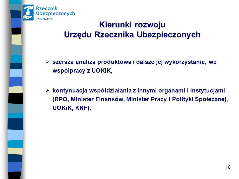18 Kierunki rozwoju Urzędu Rzecznika Ubezpieczonych szersza analiza produktowa i dalsze jej wykorzystanie, we współpracy z UOKiK, kontynuacja współdzi