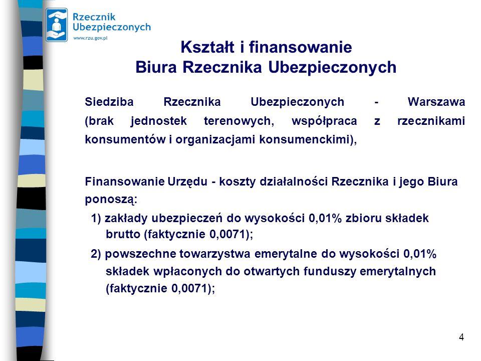 4 Kształt i finansowanie Biura Rzecznika Ubezpieczonych Siedziba Rzecznika Ubezpieczonych - Warszawa (brak jednostek terenowych, współpraca z rzecznikami konsumentów i organizacjami konsumenckimi), Finansowanie Urzędu - koszty działalności Rzecznika i jego Biura ponoszą: 1) zakłady ubezpieczeń do wysokości 0,01% zbioru składek brutto (faktycznie 0,0071); 2) powszechne towarzystwa emerytalne do wysokości 0,01% składek wpłaconych do otwartych funduszy emerytalnych (faktycznie 0,0071);