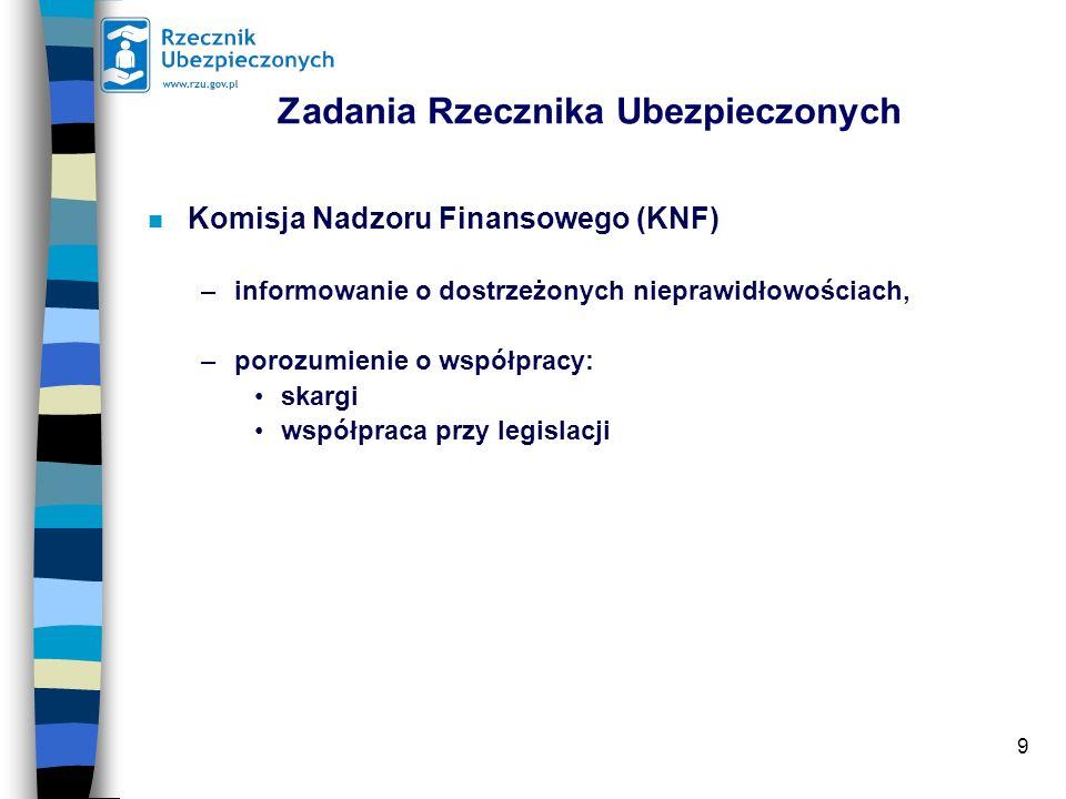 9 Zadania Rzecznika Ubezpieczonych n Komisja Nadzoru Finansowego (KNF) –informowanie o dostrzeżonych nieprawidłowościach, –porozumienie o współpracy: skargi współpraca przy legislacji