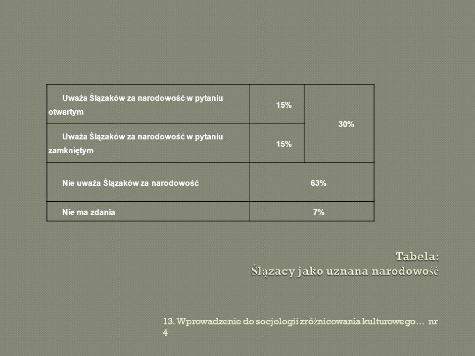 13. Wprowadzenie do socjologii zró ż nicowania kulturowego… nr 4 Uważa Ślązaków za narodowość w pytaniu otwartym 15% 30% Uważa Ślązaków za narodowość