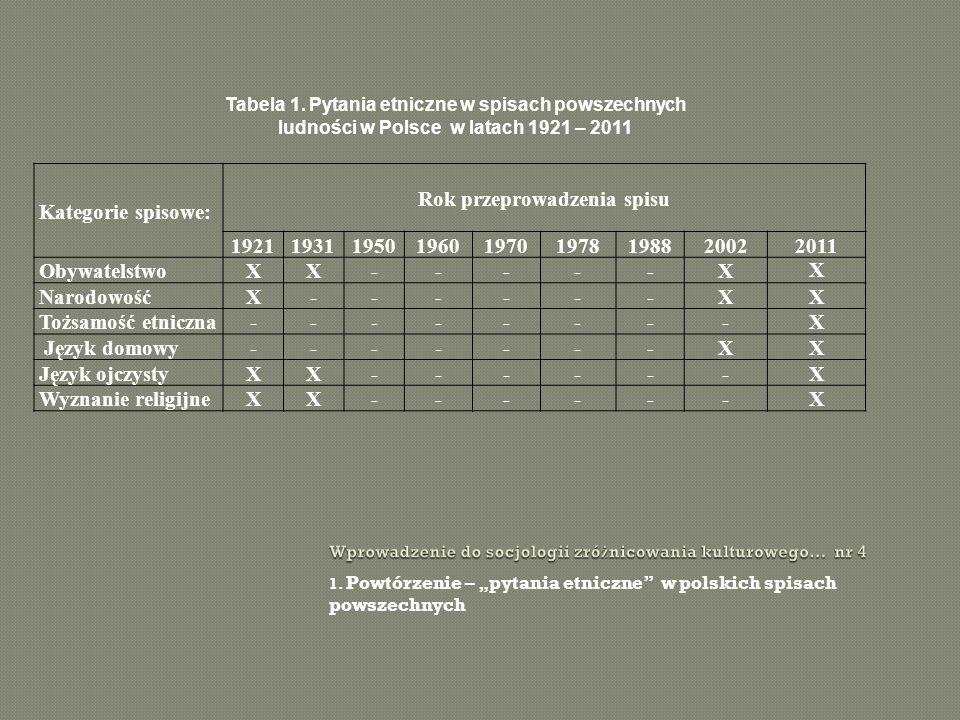 1. Powtórzenie – pytania etniczne w polskich spisach powszechnych Kategorie spisowe: Rok przeprowadzenia spisu 192119311950196019701978198820022011 Ob