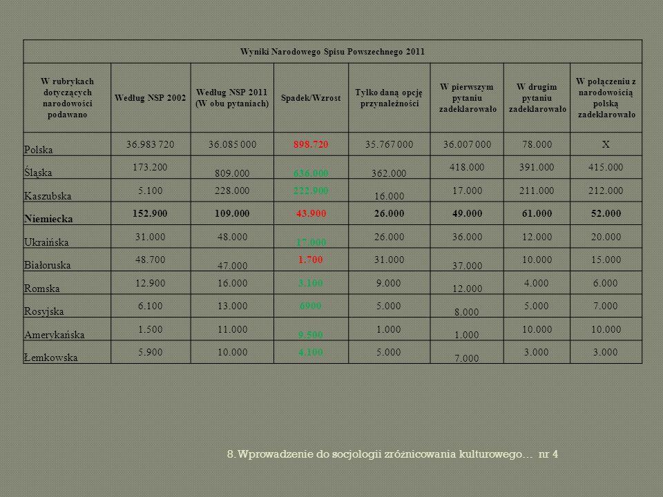 8. Wprowadzenie do socjologii zró ż nicowania kulturowego… nr 4 Wyniki Narodowego Spisu Powszechnego 2011 W rubrykach dotyczących narodowości podawano