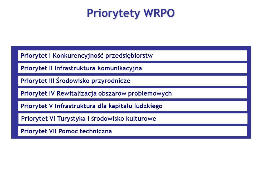 Priorytety WRPO Priorytet I Konkurencyjność przedsiębiorstw Priorytet II Infrastruktura komunikacyjna Priorytet III Środowisko przyrodnicze Priorytet