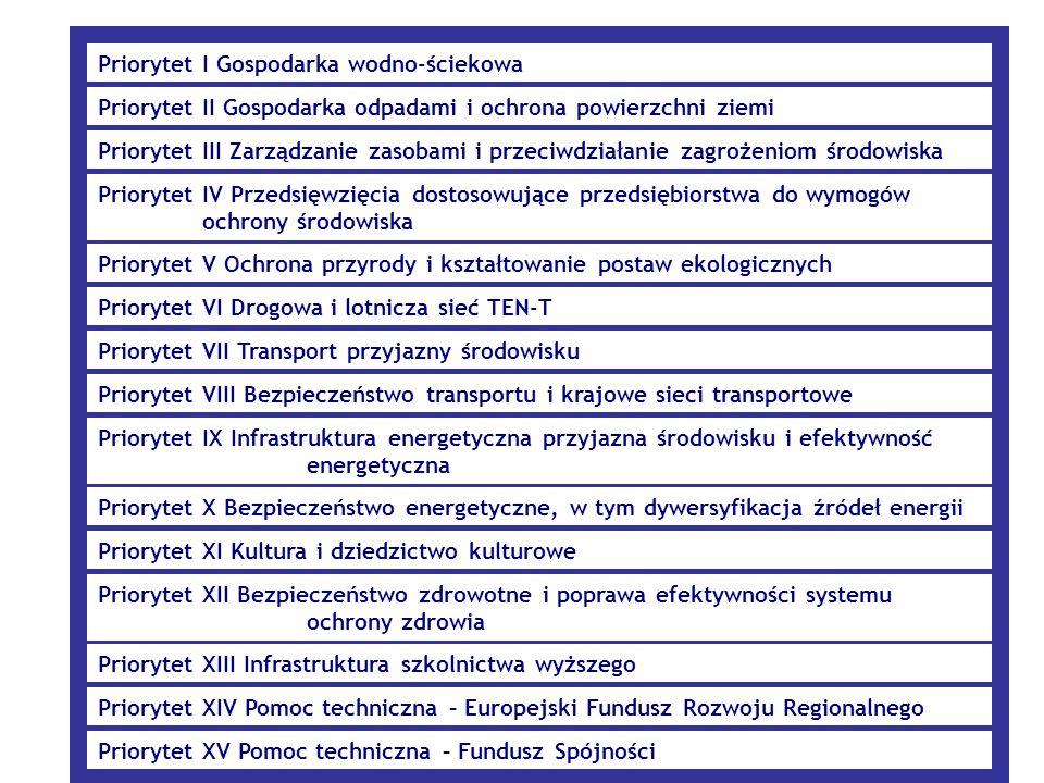 Instytucje pośredniczące POIG Ministerstwo Nauki i Szkolnictwa Wyższego (Departament Wdrożeń i Innowacji) www.mnisw.gov.pl - (priorytet I-II)www.mnisw.gov.pl Ministerstwo Gospodarki (Departament Funduszy Europejskich) www.mg.gov.pl - (priorytet III-VI)www.mg.gov.pl Ministerstwo Spraw Wewnętrznych i Administracji (Departament Społeczeństwa Informacyjnego) www.mswia.gov.pl - (priorytet VII-VIII) www.mswia.gov.pl Nie dotyczy w przypadku priorytetu IX