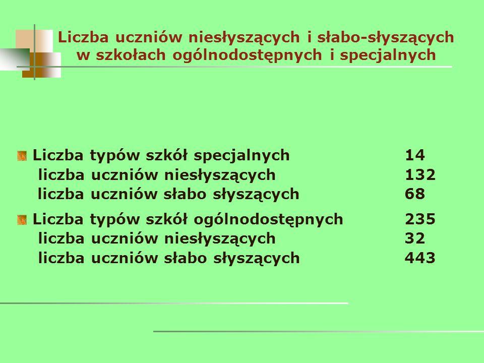 Liczba uczniów niesłyszących i słabo-słyszących w szkołach ogólnodostępnych i specjalnych Liczba typów szkół specjalnych14 liczba uczniów niesłyszącyc