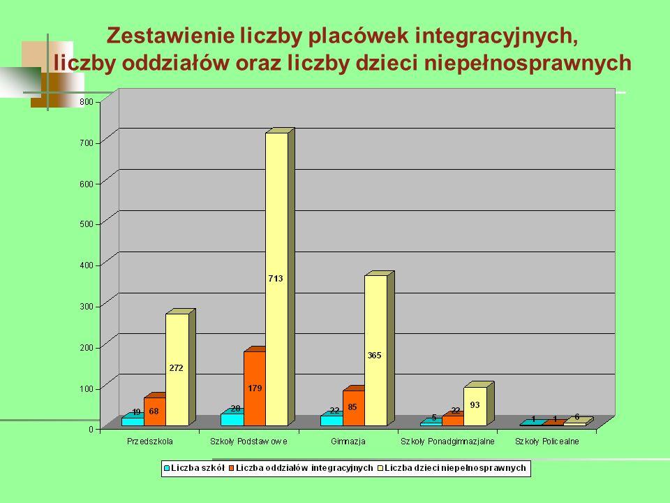 Zestawienie liczby placówek integracyjnych, liczby oddziałów oraz liczby dzieci niepełnosprawnych