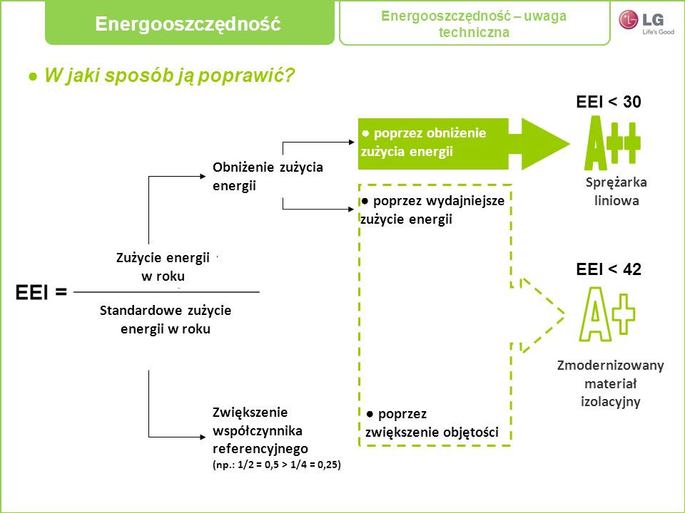 W jaki sposób ją poprawić? Obniżenie zużycia energii poprzez zwiększenie objętości poprzez obniżenie zużycia energii poprzez wydajniejsze zużycie ener