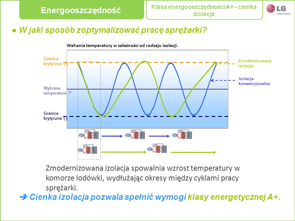 Wybrana temperatura T° Granica krytyczna (+) Granica krytyczna (-) Izolacja konwencjonalna Wahania temperatury w zależności od rodzaju izolacji. Zmode