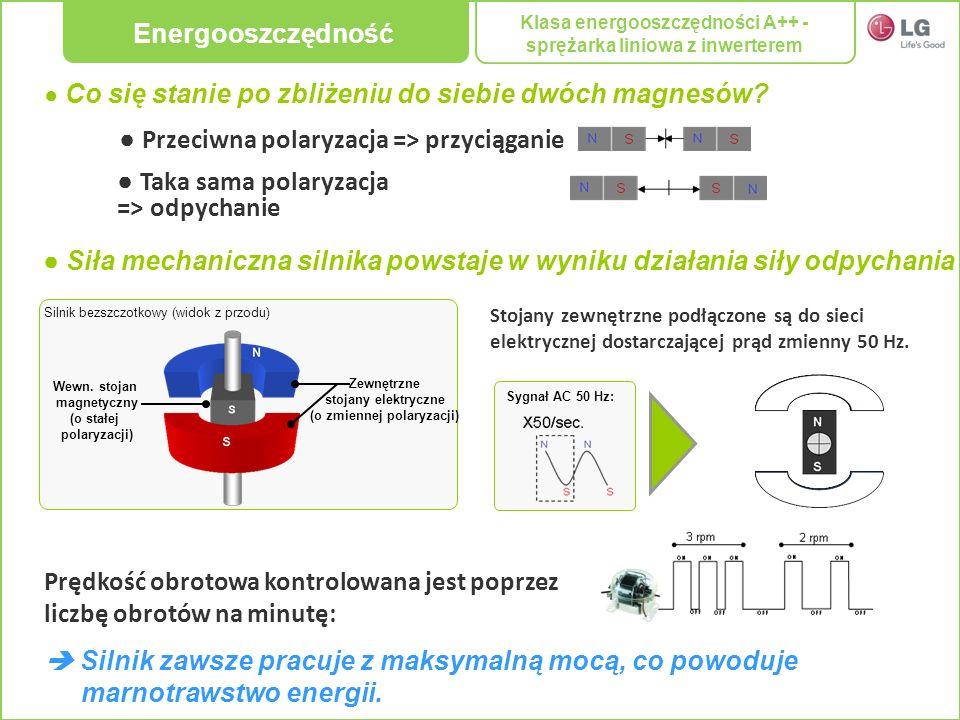 Co się stanie po zbliżeniu do siebie dwóch magnesów? Przeciwna polaryzacja => przyciąganie Taka sama polaryzacja => odpychanie Siła mechaniczna silnik