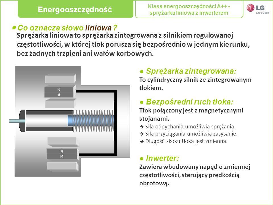 Sprężarka liniowa to sprężarka zintegrowana z silnikiem regulowanej częstotliwości, w której tłok porusza się bezpośrednio w jednym kierunku, bez żadn
