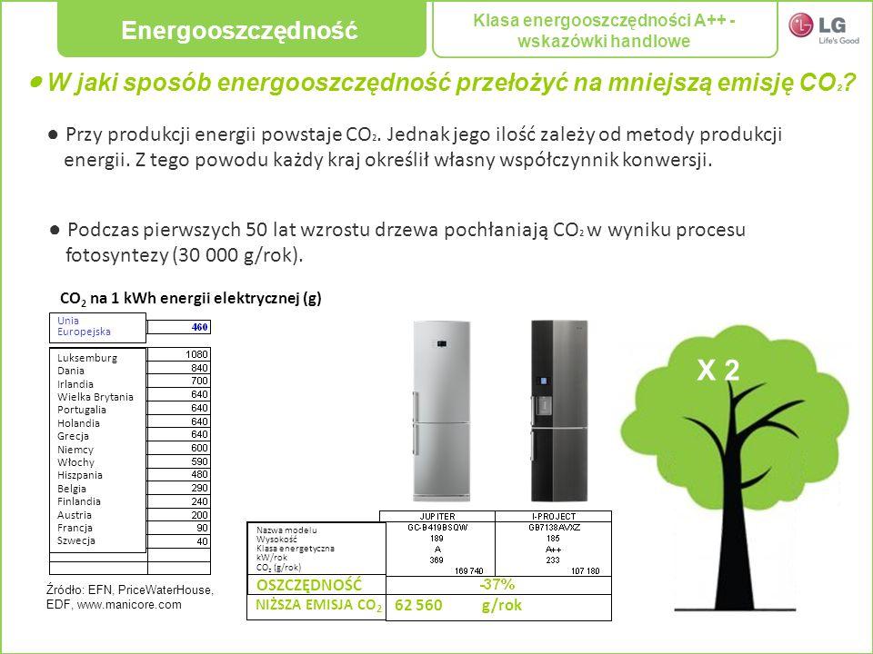 W jaki sposób energooszczędność przełożyć na mniejszą emisję CO ² ? Przy produkcji energii powstaje CO ². Jednak jego ilość zależy od metody produkcji