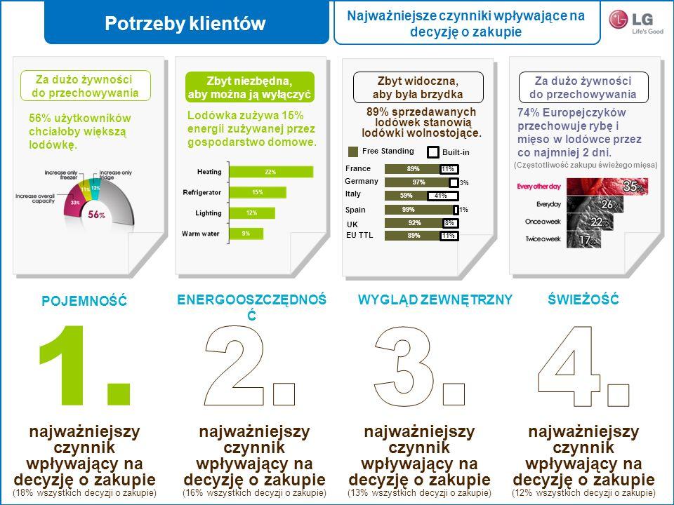 Value Creation through Customer InsightProfitable Growth 2010 Charakterystyka Pojemność netto: 385l (270/115l) NAJWIĘKSZA POJEMNOŚĆ!!.