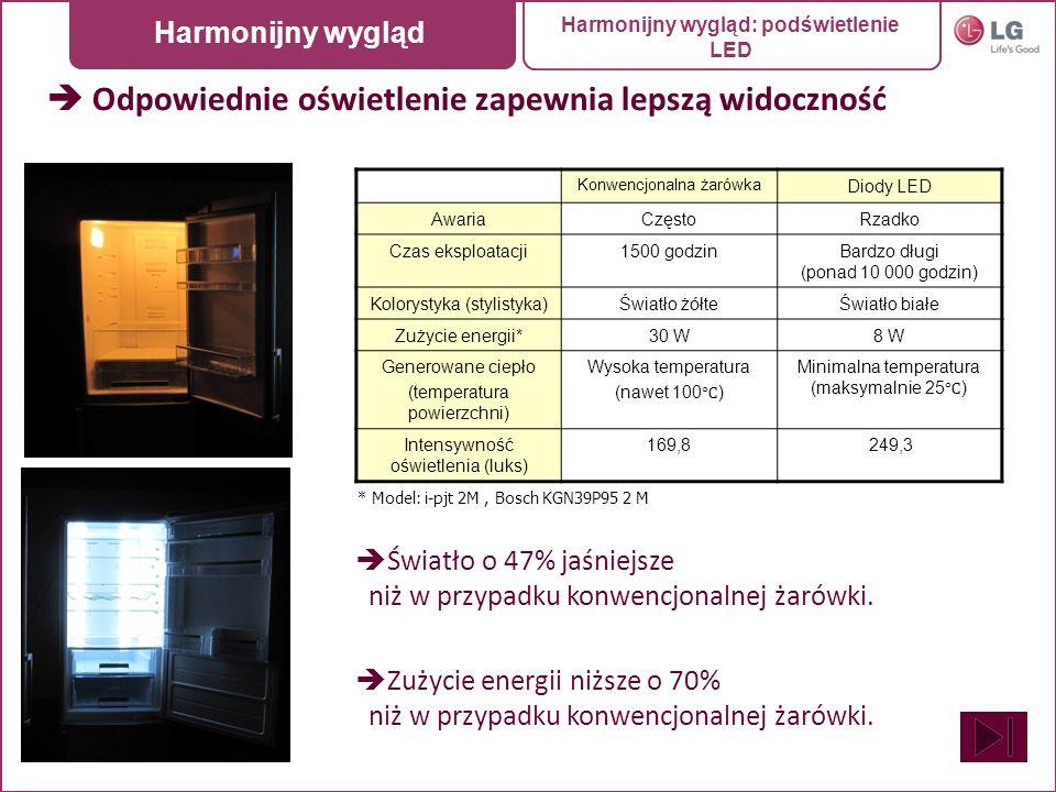 Podświetlenie LED Konwencjonalna żarówka Diody LED AwariaCzęstoRzadko Czas eksploatacji1500 godzinBardzo długi (ponad 10 000 godzin) Kolorystyka (styl