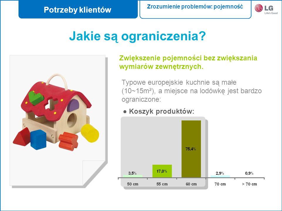 Zwiększenie pojemności bez zwiększania wymiarów zewnętrznych. Typowe europejskie kuchnie są małe (10~15m²), a miejsce na lodówkę jest bardzo ograniczo