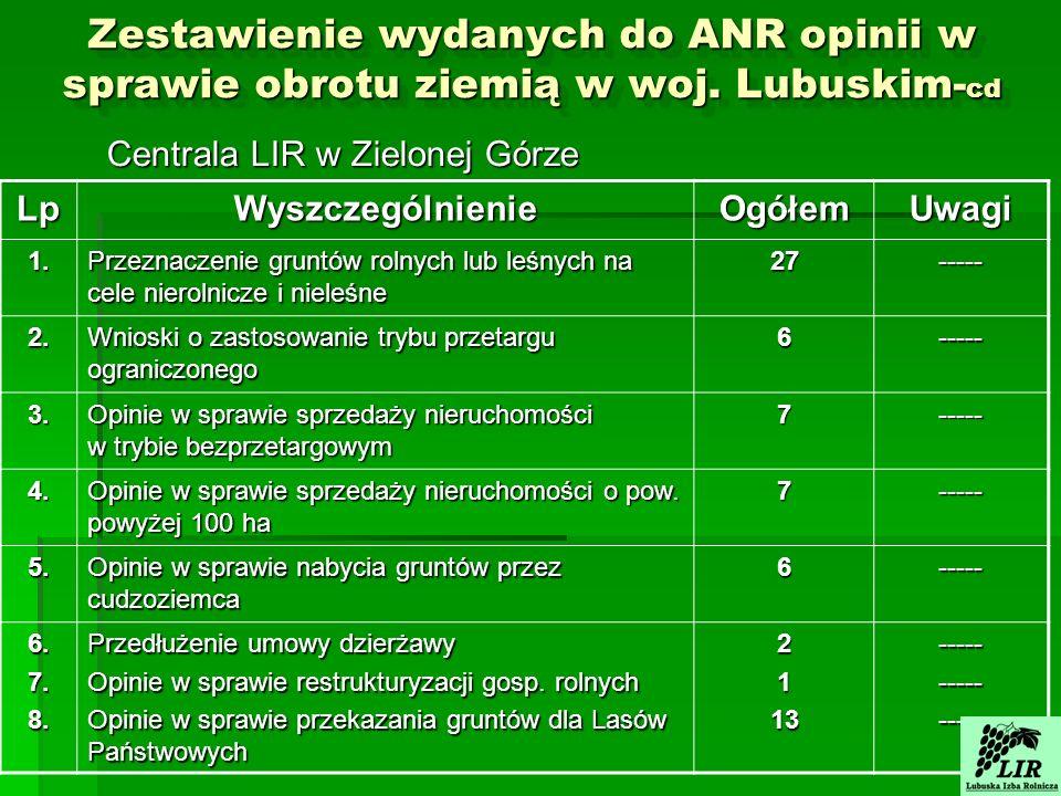 Zestawienie wydanych do ANR opinii w sprawie obrotu ziemią w woj.
