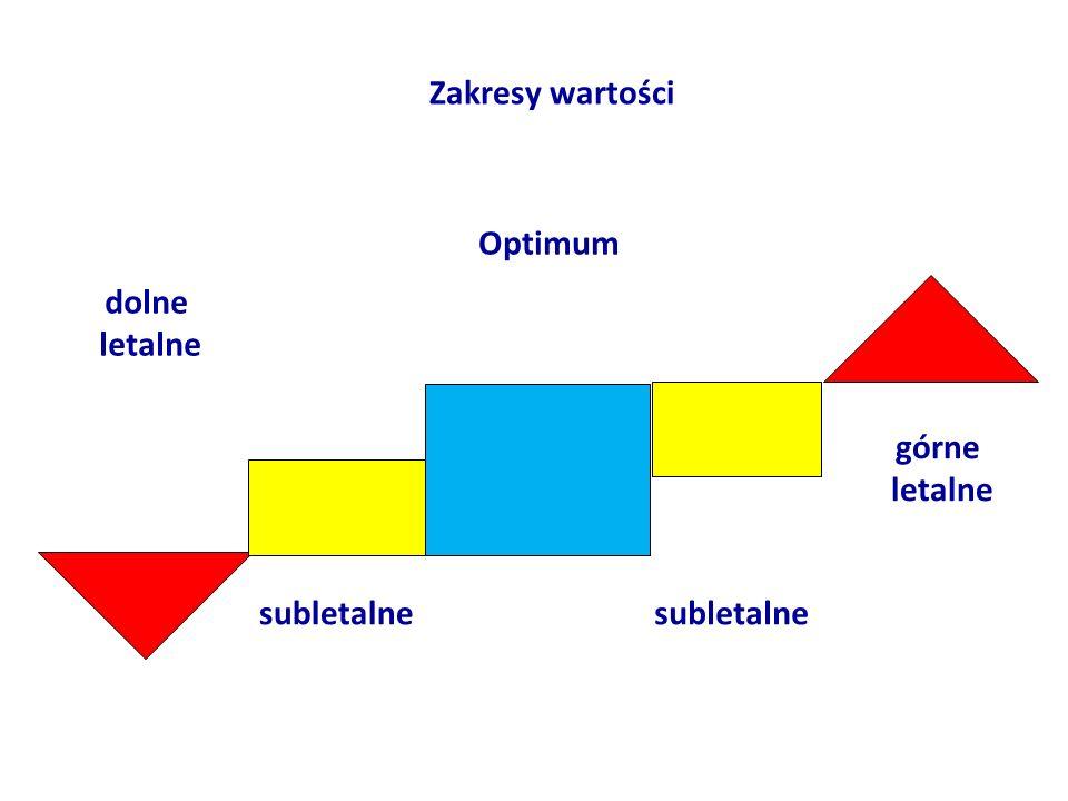 Optimum subletalne dolne letalne górne letalne Zakresy wartości
