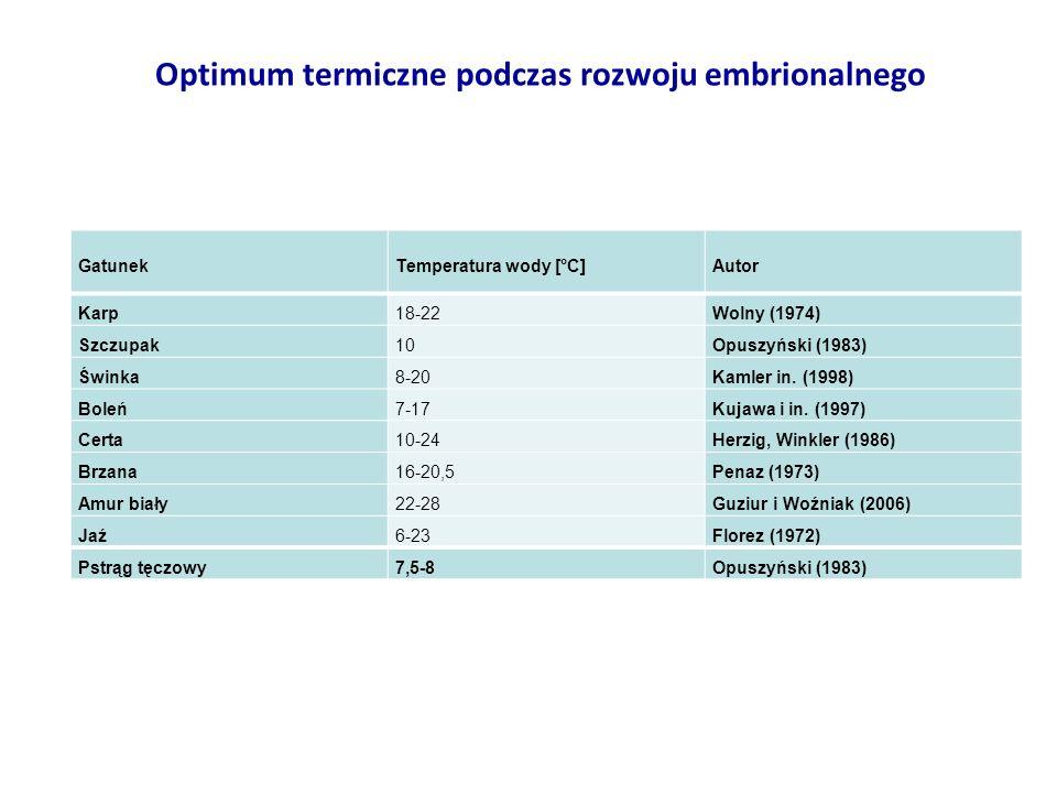 GatunekTemperatura wody [°C]Autor Karp18-22Wolny (1974) Szczupak10Opuszyński (1983) Świnka8-20Kamler in. (1998) Boleń7-17Kujawa i in. (1997) Certa10-2