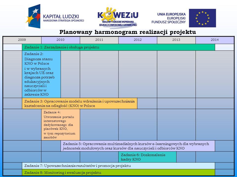 Planowany harmonogram realizacji projektu 200920102011201220132014 Zadanie 1: Zarządzanie i obsługa projektu Zadanie 2: Diagnoza stanu KNO w Polsce i