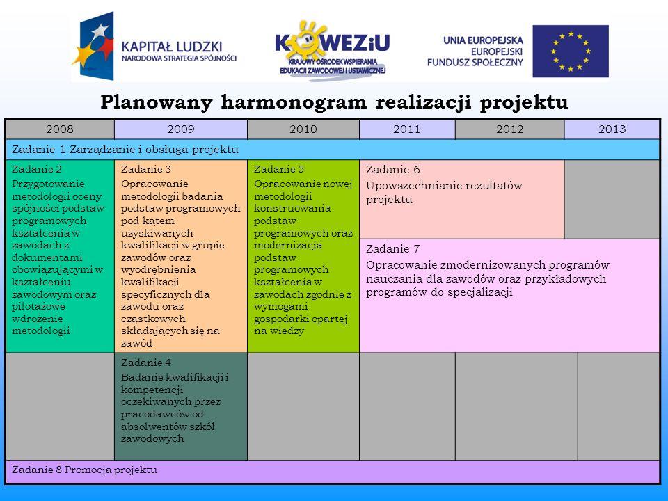 Planowany harmonogram realizacji projektu 200820092010201120122013 Zadanie 1 Zarządzanie i obsługa projektu Zadanie 2 Przygotowanie metodologii oceny