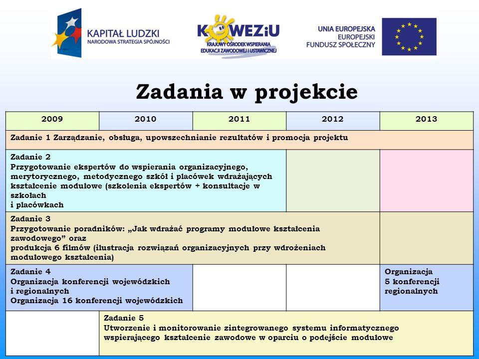 Zadania w projekcie 20092010201120122013 Zadanie 1 Zarządzanie, obsługa, upowszechnianie rezultatów i promocja projektu Zadanie 2 Przygotowanie eksper