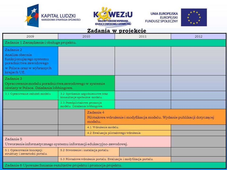 2009201020112012 Zadanie 1 Zarządzanie i obsługa projektu. Zadanie 2 Analiza obecnie funkcjonującego systemu poradnictwa zawodowego w Polsce oraz w wy