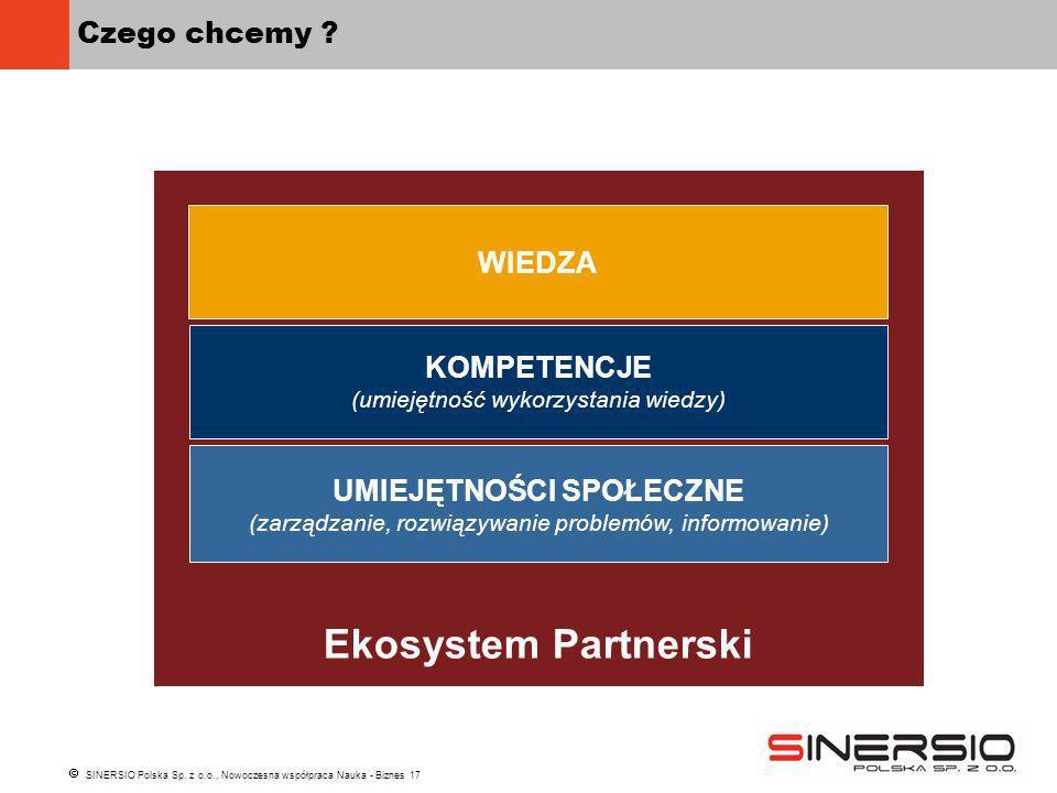 SINERSIO Polska Sp. z o.o., Nowoczesna współpraca Nauka - Biznes 17 Ekosystem Partnerski Czego chcemy ? KOMPETENCJE (umiejętność wykorzystania wiedzy)