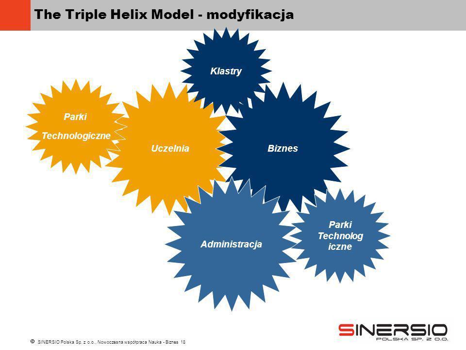 SINERSIO Polska Sp. z o.o., Nowoczesna współpraca Nauka - Biznes 18 The Triple Helix Model - modyfikacja Uczelnia Biznes Administracja Parki Technolog