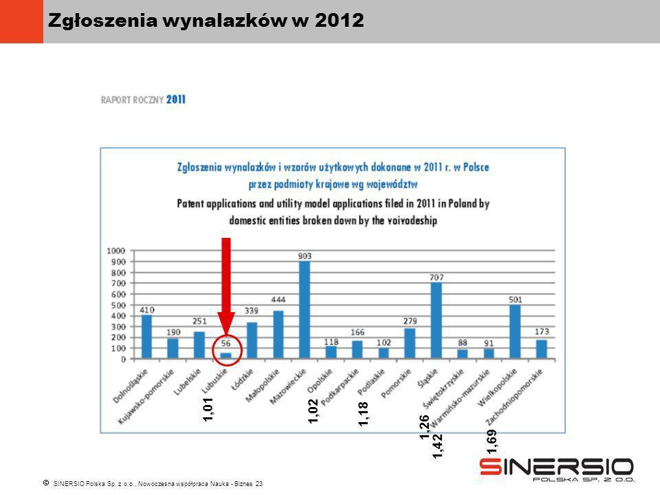 SINERSIO Polska Sp. z o.o., Nowoczesna współpraca Nauka - Biznes 23 Zgłoszenia wynalazków w 2012 1,01 1,02 1,42 1,26 1,18 1,69