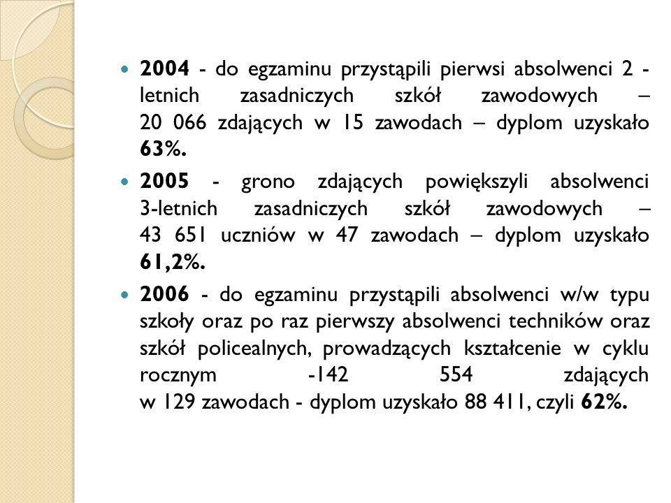 2004 - do egzaminu przystąpili pierwsi absolwenci 2 - letnich zasadniczych szkół zawodowych – 20 066 zdających w 15 zawodach – dyplom uzyskało 63%. 20